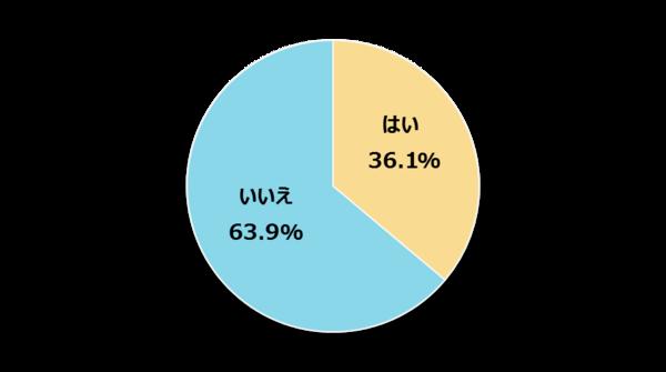 今年の新社会人、初任給で両親にプレゼントを贈った人は36.1%【新社会人白書2017】