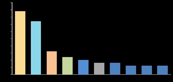 40.7%の新社会人が初任給の使い道は「貯金」と回答、次いで両親への贈り物【新社会人白書2017】