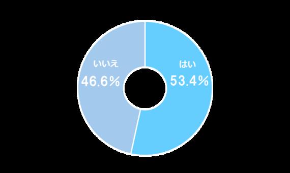 「スーパーフライデー」「三太郎の日」携帯キャリアのクーポン、大学生の利用率は53.4%