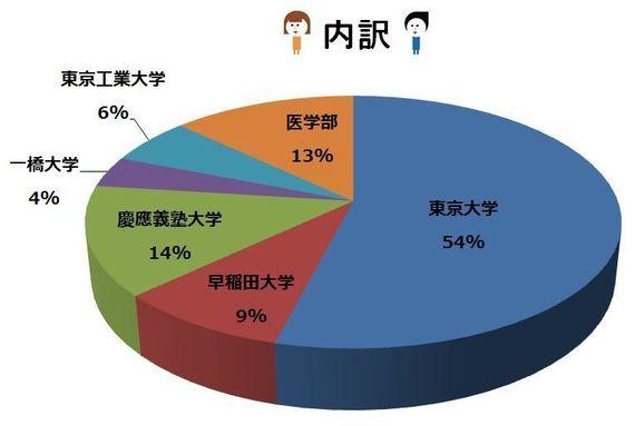【認定講師合格率16パーセント!講師の84%が難関大に在籍】マイナビ家庭教師の稼動講師について