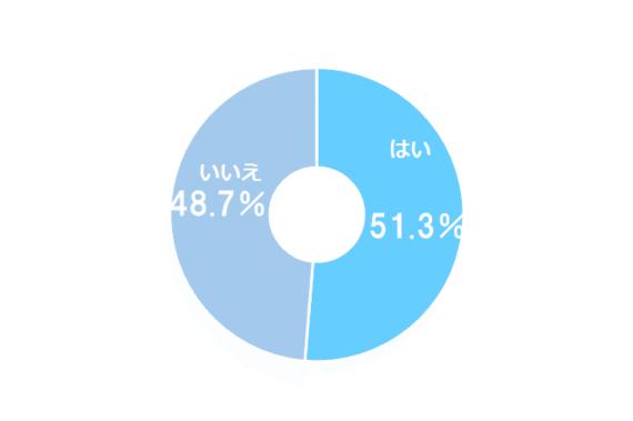 おもしろければOK? 将来、文系の職種で働くのもアリな理系学生は51.3%
