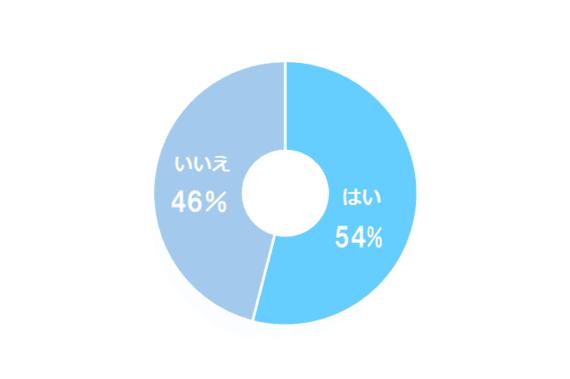 バイトの連絡事項をLINEでやりとりしている大学生は54.0% 「店長の方針で」