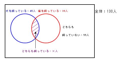 適性検査練習問題&解答【非言語3】集合 練習問題1.【初級編】