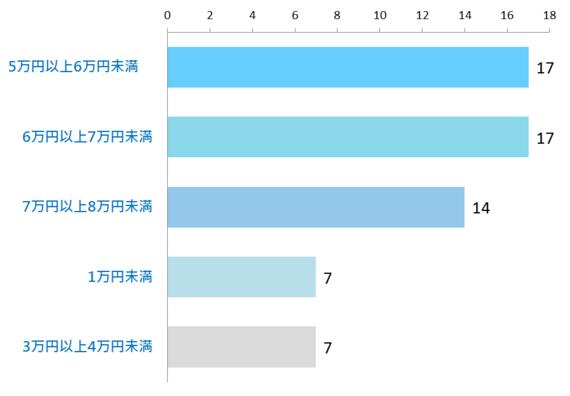 一人暮らし大学生の平均家賃は? 東京都内とその他の地域を比較!