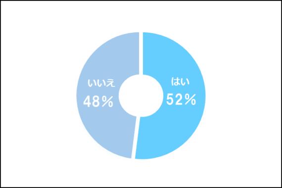 バイトを掛け持ちしている大学生は52.0%! 掛け持ちのメリット・デメリットは?
