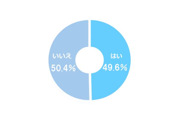上司とSNSでつながっている若手社会人は49.6%! SNSの中ではLINEが最多