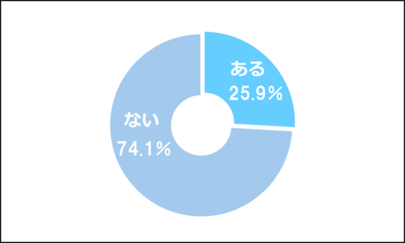 大学で「単位を落としたことがある」人は約3割! フル単のコツとは?