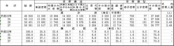 玉手箱の練習問題の解答・解説【計数分野】