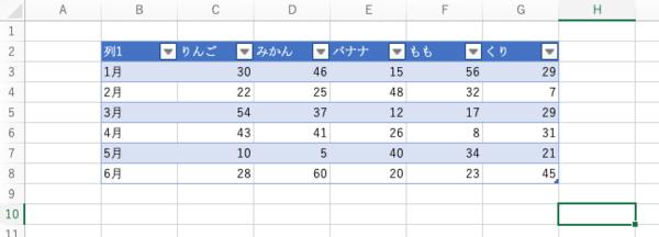 Mac版Excelでグラフや表データを作成するには? 基本操作をおさらい