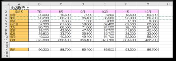 Excelで列と行を入れ替えたい! 貼り付け方をわかりやすく解説