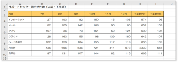 初心者でも簡単に作れるExcel表の作成方法