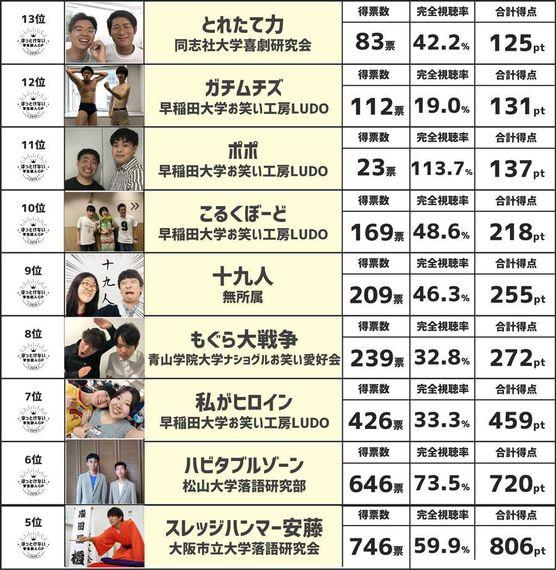 【本選】ほっとけない学生芸人GP決勝進出者結果発表! 審査員シードは誰の手に!?