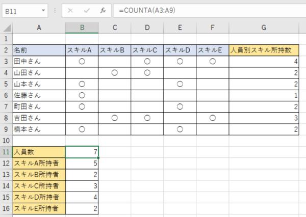 空白でないセルの個数は? COUNTA関数を使って数えてみよう