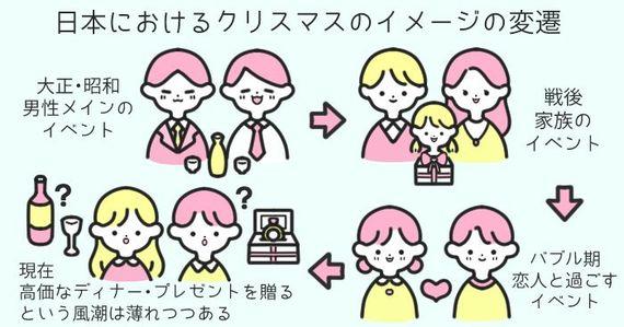 なぜ日本ではクリスマスは恋人のイベントになったの? #もやもや解決ゼミ