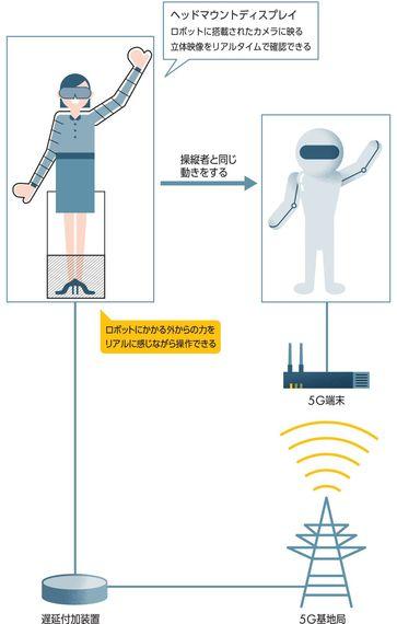 離島の医療から災害救助活動も自宅でできる? ~5Gで変わる未来のカタチ:遠隔ロボット編~